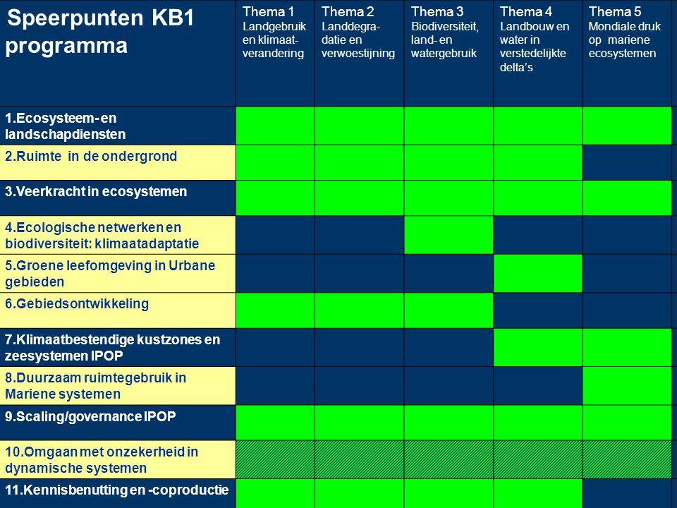 Speerpunten KB1 programma Thema 1 Landgebruik en klimaat- verandering Thema 2 Landdegra- datie en verwoestijning Thema 3 Biodiversiteit, land- en wate