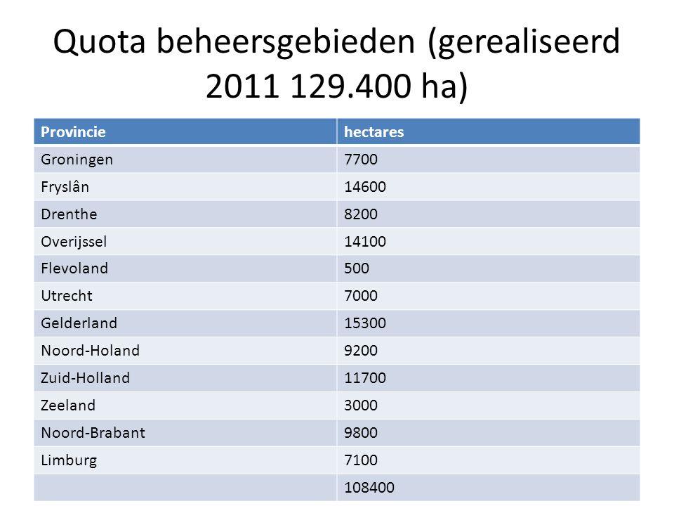 Quota beheersgebieden (gerealiseerd 2011 129.400 ha) Provinciehectares Groningen7700 Fryslân14600 Drenthe8200 Overijssel14100 Flevoland500 Utrecht7000 Gelderland15300 Noord-Holand9200 Zuid-Holland11700 Zeeland3000 Noord-Brabant9800 Limburg7100 108400