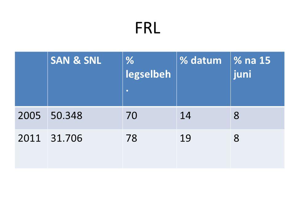 FRL SAN & SNL% legselbeh. % datum% na 15 juni 200550.34870148 201131.70678198