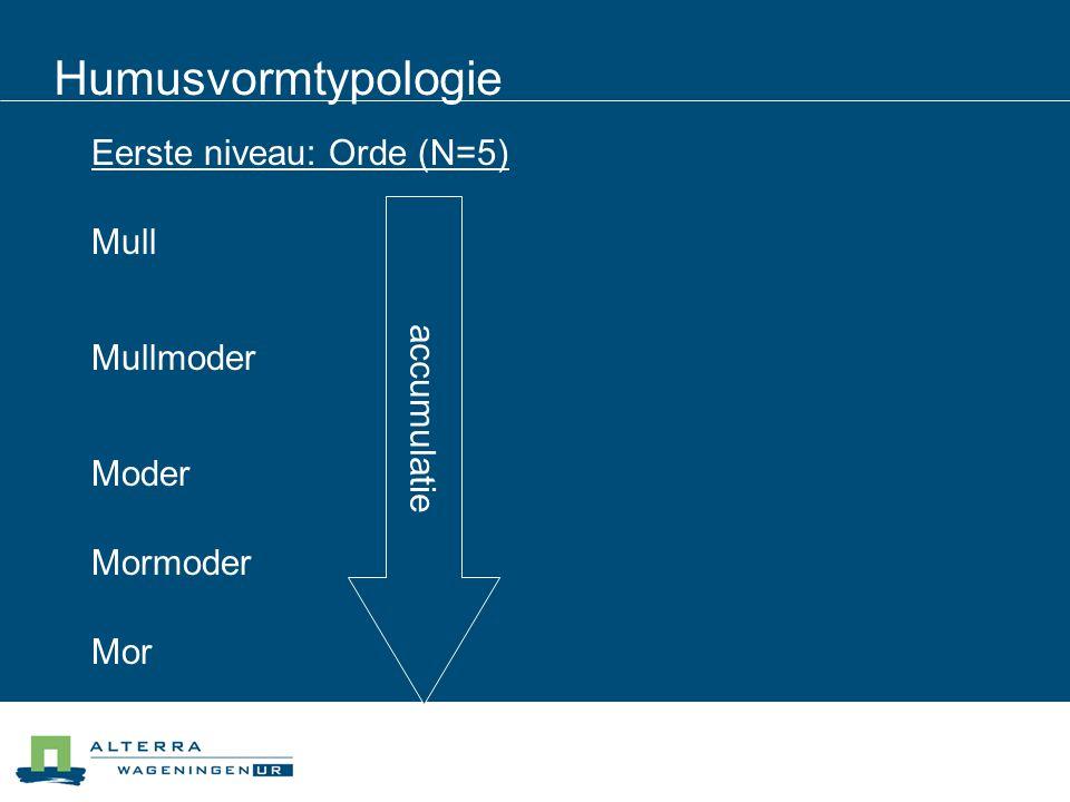 Humusvormtypologie Eerste niveau: Orde (N=5) accumulatie Mull Mullmoder Moder Mormoder Mor