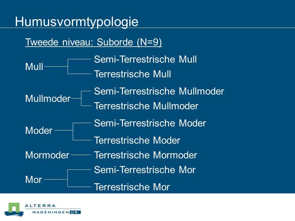 Humusvormtypologie Mull Mullmoder Moder Mormoder Mor Tweede niveau: Suborde (N=9) Terrestrische Mull Semi-Terrestrische Mull Terrestrische Mullmoder S