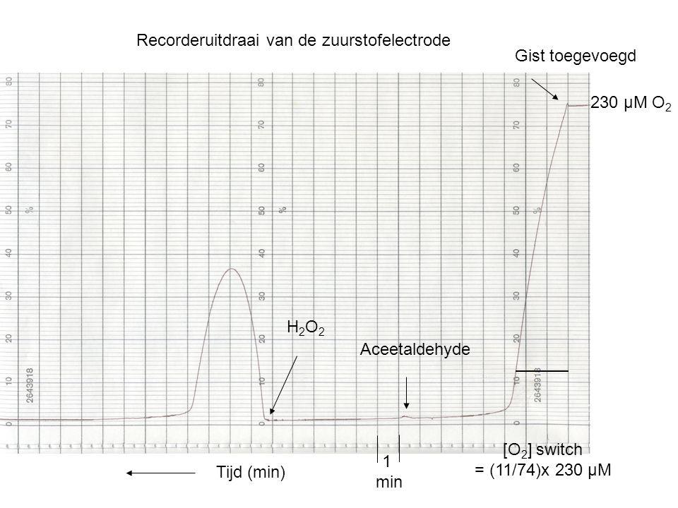 230 µM O 2 Gist toegevoegd Aceetaldehyde H2O2H2O2 Tijd (min) 1 min Recorderuitdraai van de zuurstofelectrode [O 2 ] switch = (11/74)x 230 µM