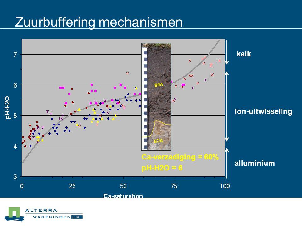Zuurbuffering mechanismen kalk ion-uitwisseling alluminium Ca-verzadiging = 60% pH-H2O = 6
