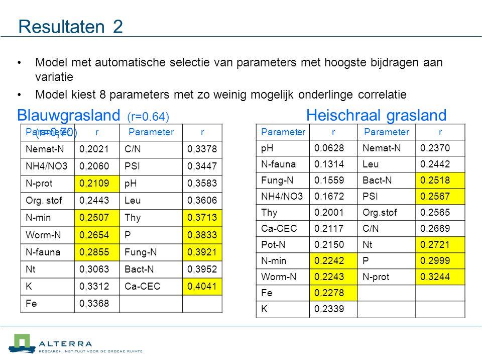 Resultaten 2 Model met automatische selectie van parameters met hoogste bijdragen aan variatie Model kiest 8 parameters met zo weinig mogelijk onderlinge correlatie Blauwgrasland (r=0.64) Heischraal grasland (r=0,70) Parameterr r Nemat-N0,2021C/N0,3378 NH4/NO30,2060PSI0,3447 N-prot0,2109pH0,3583 Org.
