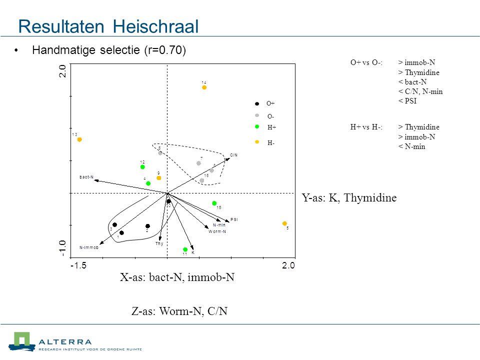 Resultaten Heischraal Handmatige selectie (r=0.70) O+ O- H+ H- X-as: bact-N, immob-N Y-as: K, Thymidine Z-as: Worm-N, C/N O+ vs O-: > immob-N > Thymidine < bact-N < C/N, N-min < PSI H+ vs H-: > Thymidine > immob-N < N-min