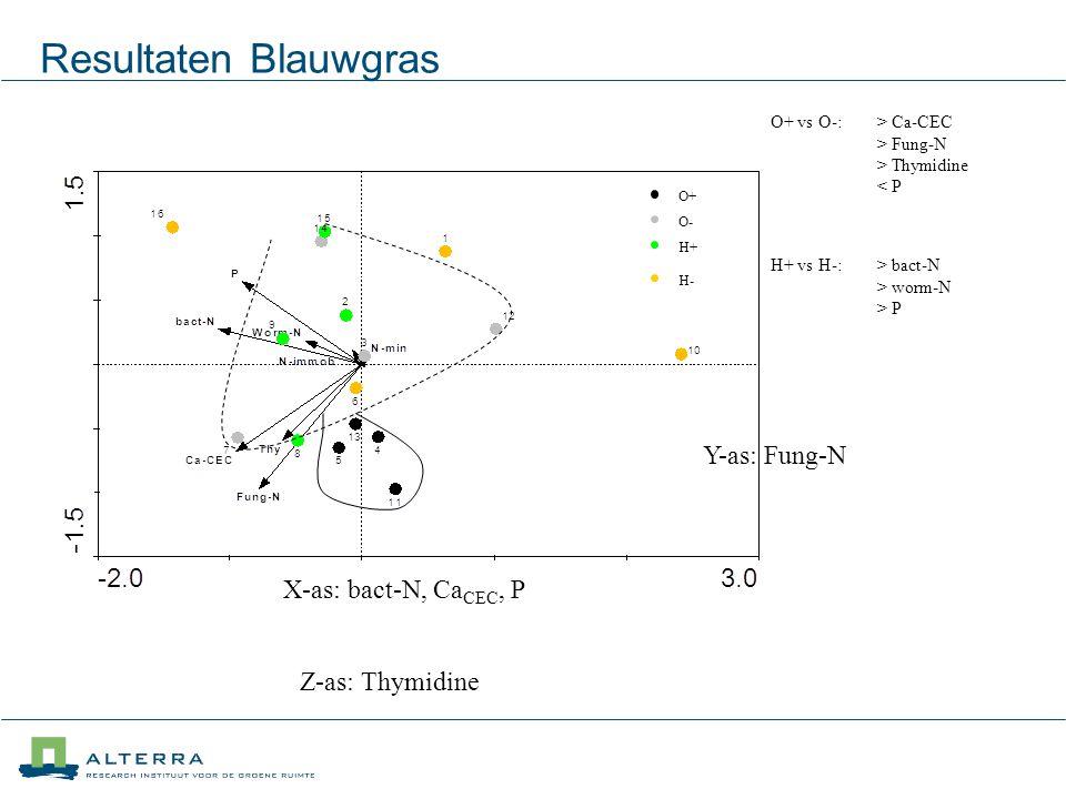 Resultaten Blauwgras O+ O- H+ H- O+ vs O-: > Ca-CEC > Fung-N > Thymidine < P H+ vs H-: > bact-N > worm-N > P X-as: bact-N, Ca CEC, P Y-as: Fung-N Z-as: Thymidine