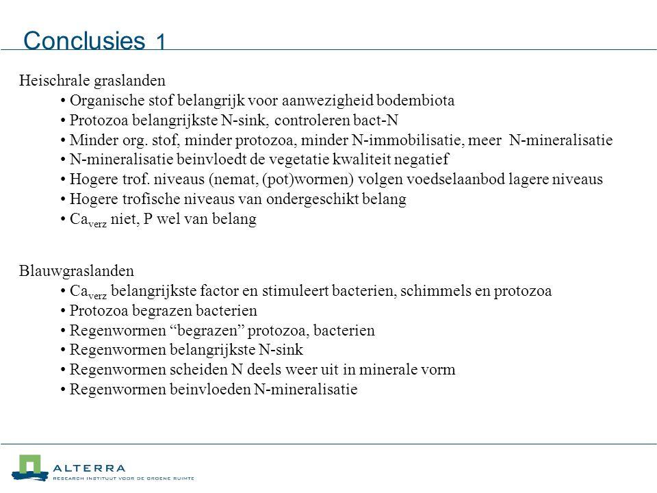 Conclusies 1 Heischrale graslanden Organische stof belangrijk voor aanwezigheid bodembiota Protozoa belangrijkste N-sink, controleren bact-N Minder org.