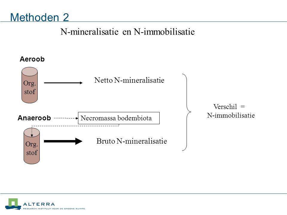 Methoden 2 N-mineralisatie en N-immobilisatie Verschil = N-immobilisatie Org.