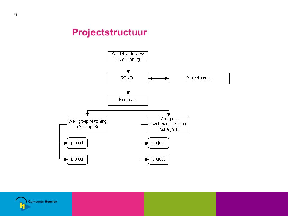 9 Projectstructuur