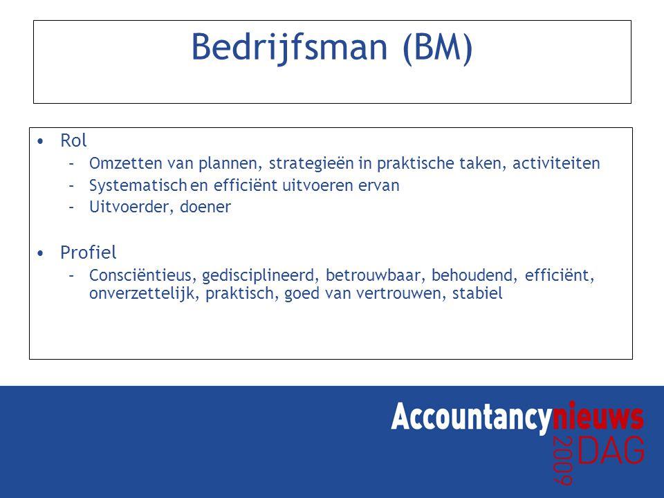 Bedrijfsman (BM) Rol –Omzetten van plannen, strategieën in praktische taken, activiteiten –Systematisch en efficiënt uitvoeren ervan –Uitvoerder, doen