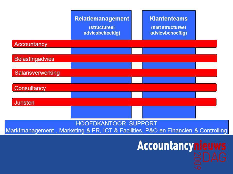 HOOFDKANTOOR SUPPORT Marktmanagement, Marketing & PR, ICT & Facilities, P&O en Financiën & Controlling Salarisverwerking Juristen Consultancy Belastingadvies Accountancy Relatiemanagement (structureel adviesbehoeftig) Klantenteams (niet structureel adviesbehoeftig)