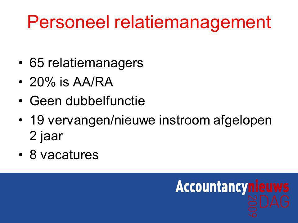 Personeel relatiemanagement 65 relatiemanagers 20% is AA/RA Geen dubbelfunctie 19 vervangen/nieuwe instroom afgelopen 2 jaar 8 vacatures