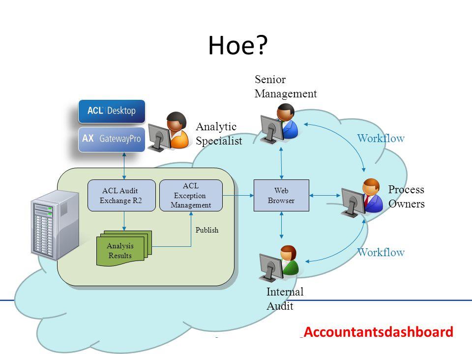 Audit Analytical Capability Model