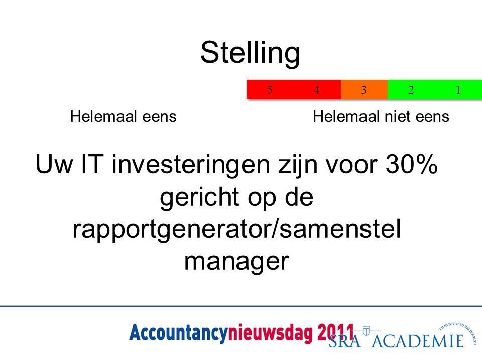 Stelling 28-08-1166 Stelling Helemaal eensHelemaal niet eens Uw IT investeringen zijn voor 30% gericht op de rapportgenerator/samenstel manager