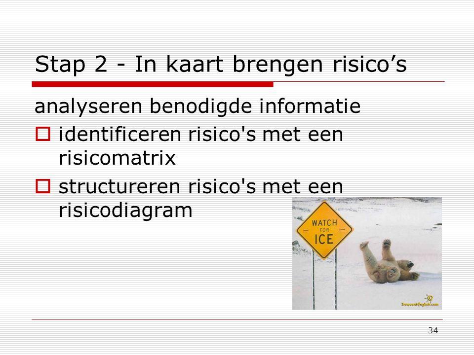 34 Stap 2 - In kaart brengen risico's analyseren benodigde informatie  identificeren risico's met een risicomatrix  structureren risico's met een ri