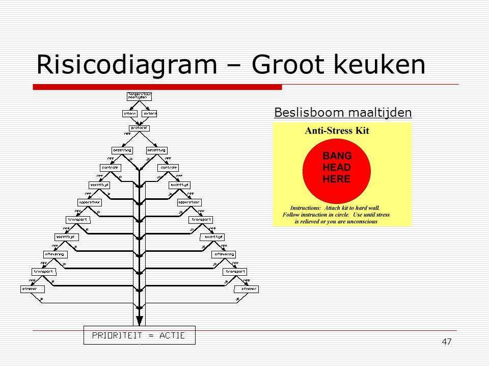 47 Risicodiagram – Groot keuken Beslisboom maaltijden