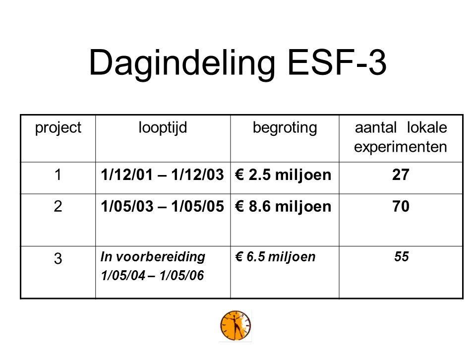 Dagindeling ESF-3 projectlooptijdbegrotingaantal lokale experimenten 11/12/01 – 1/12/03€ 2.5 miljoen27 21/05/03 – 1/05/05€ 8.6 miljoen70 3 In voorbereiding 1/05/04 – 1/05/06 € 6.5 miljoen55
