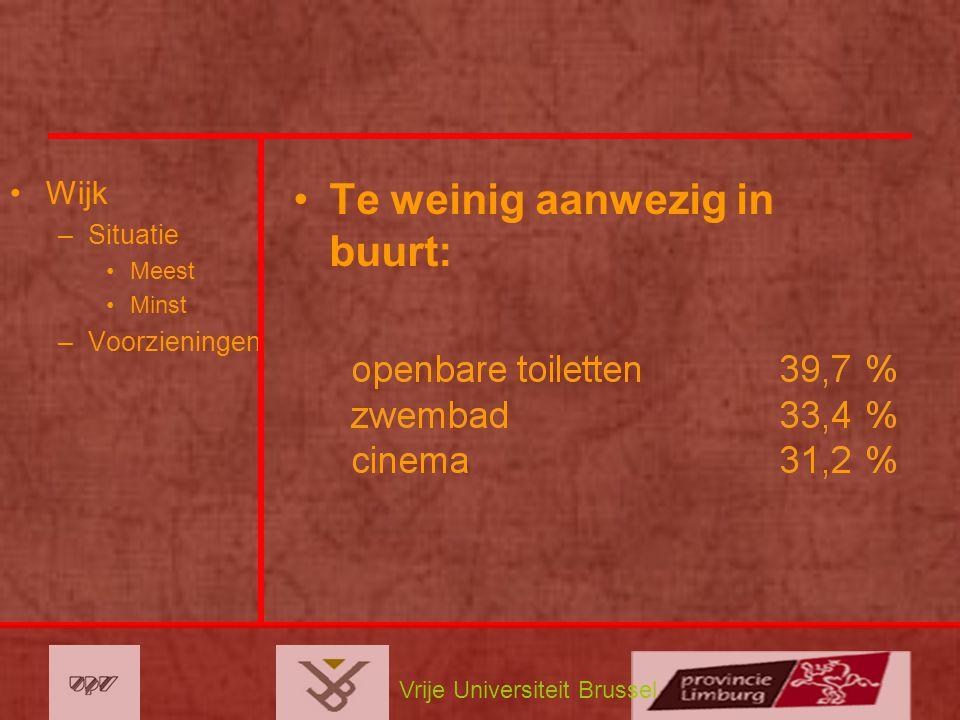 Vrije Universiteit Brussel Wijk –Situatie Meest Minst –Voorzieningen Te weinig aanwezig in buurt: