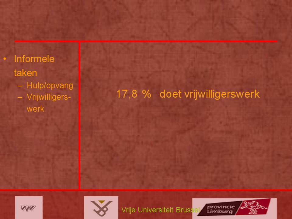 Vrije Universiteit Brussel Informele taken –Hulp/opvang –Vrijwilligers- werk