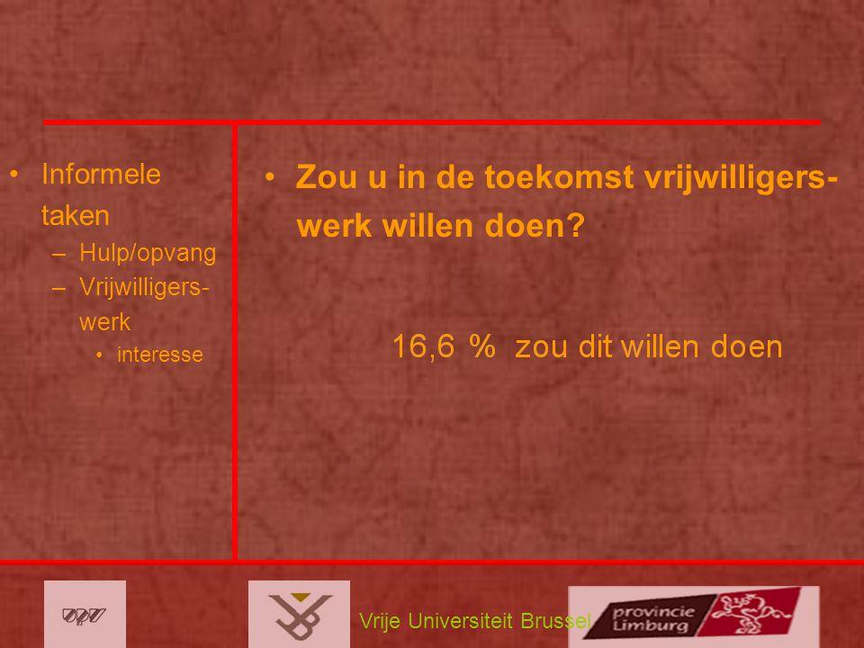 Vrije Universiteit Brussel Informele taken –Hulp/opvang –Vrijwilligers- werk interesse Zou u in de toekomst vrijwilligers- werk willen doen?