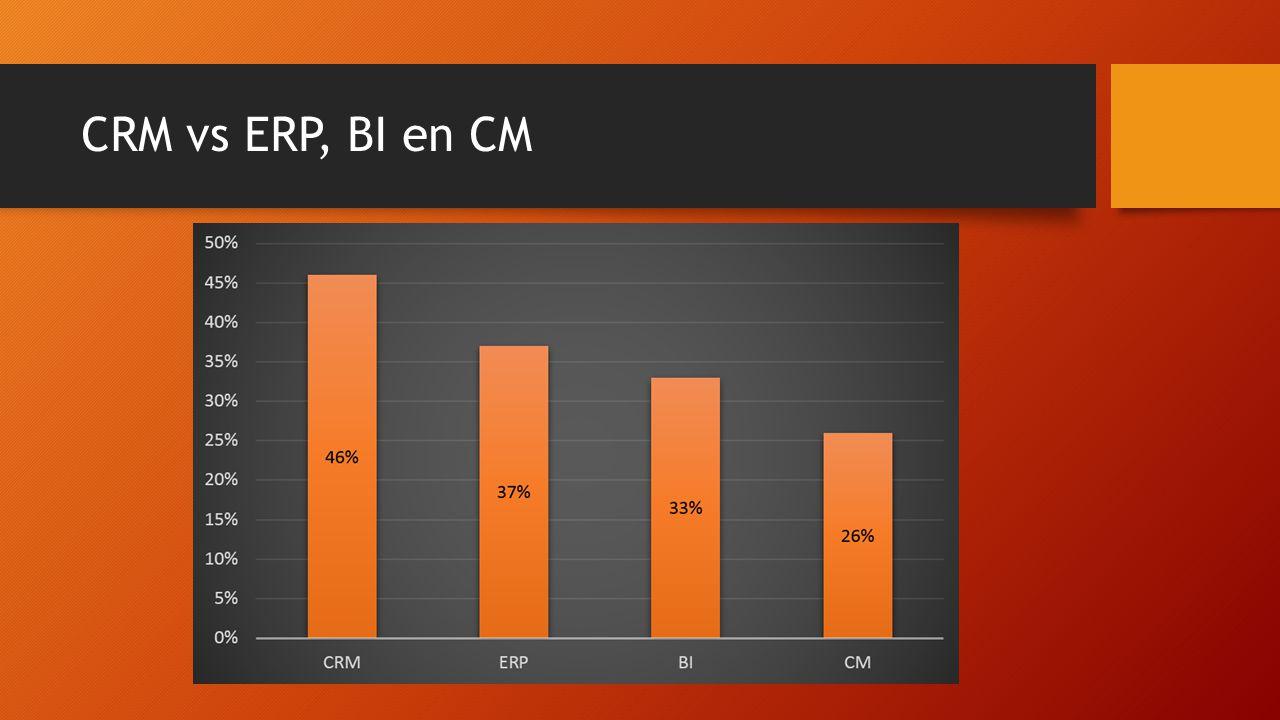 CRM vs ERP, BI en CM