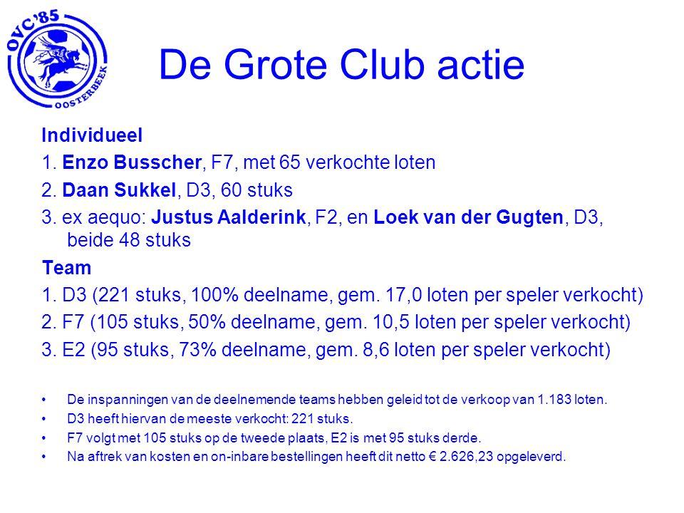 De Grote Club actie Individueel 1.Enzo Busscher, F7, met 65 verkochte loten 2.