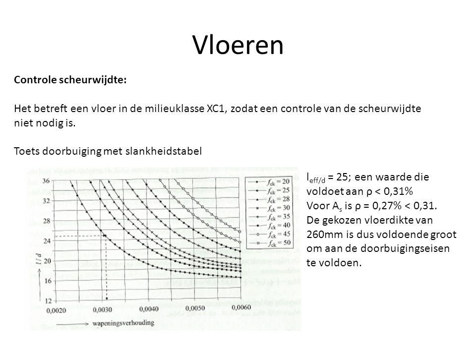 Vloeren Controle scheurwijdte: Het betreft een vloer in de milieuklasse XC1, zodat een controle van de scheurwijdte niet nodig is. Toets doorbuiging m