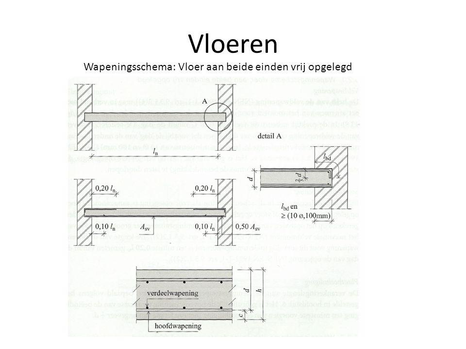 Wapeningsschema: Vloer aan beide einden vrij opgelegd