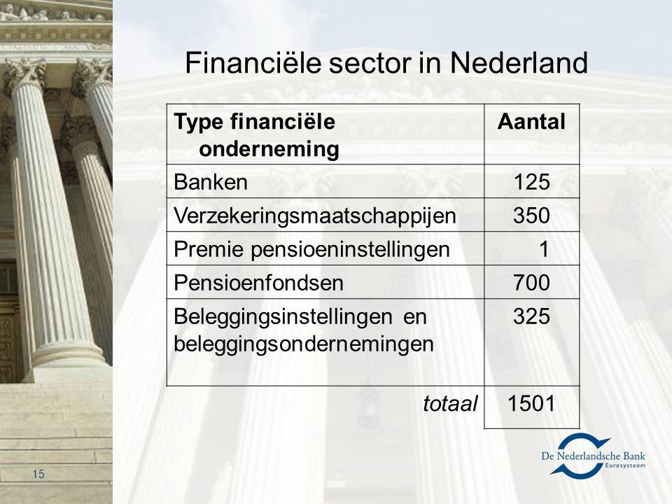 Financiële sector in Nederland Type financiële onderneming Aantal Banken125 Verzekeringsmaatschappijen350 Premie pensioeninstellingen 1 Pensioenfondse