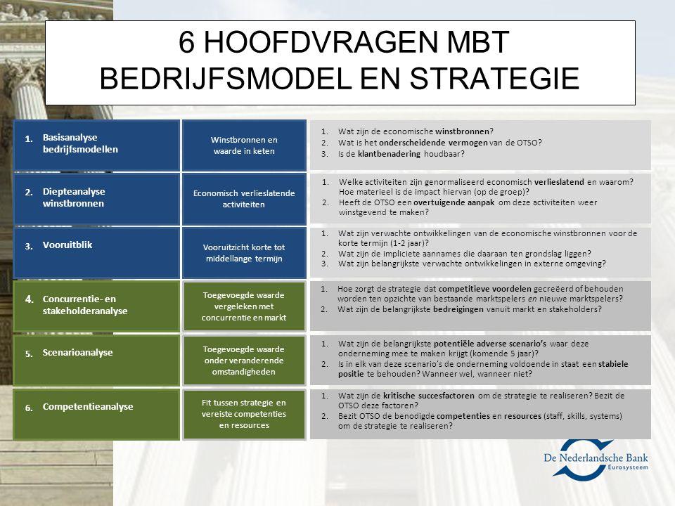 6 HOOFDVRAGEN MBT BEDRIJFSMODEL EN STRATEGIE Fit tussen strategie en vereiste competenties en resources Toegevoegde waarde onder veranderende omstandi