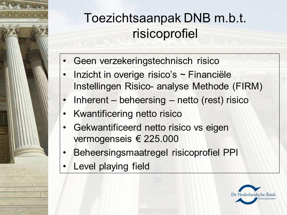 Toezichtsaanpak DNB m.b.t. risicoprofiel Geen verzekeringstechnisch risico Inzicht in overige risico's ~ Financiële Instellingen Risico- analyse Metho
