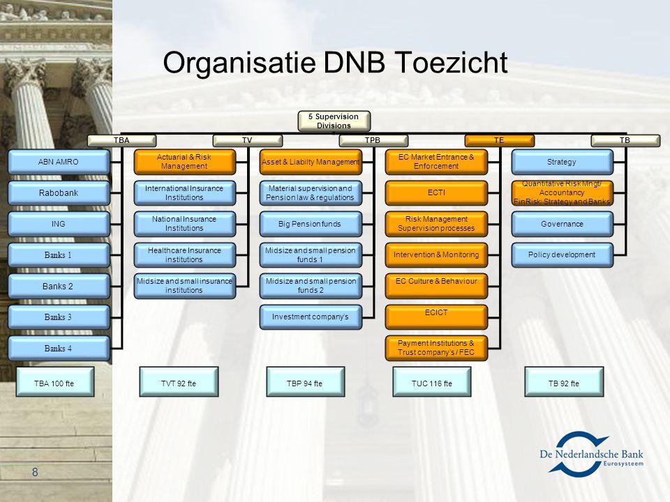Organisatie DNB Toezicht 5 Supervision Divisions TBATVTPBTETB ABN AMRO Rabobank ING Banks 1 Banks 2 Actuarial & Risk Management International Insuranc