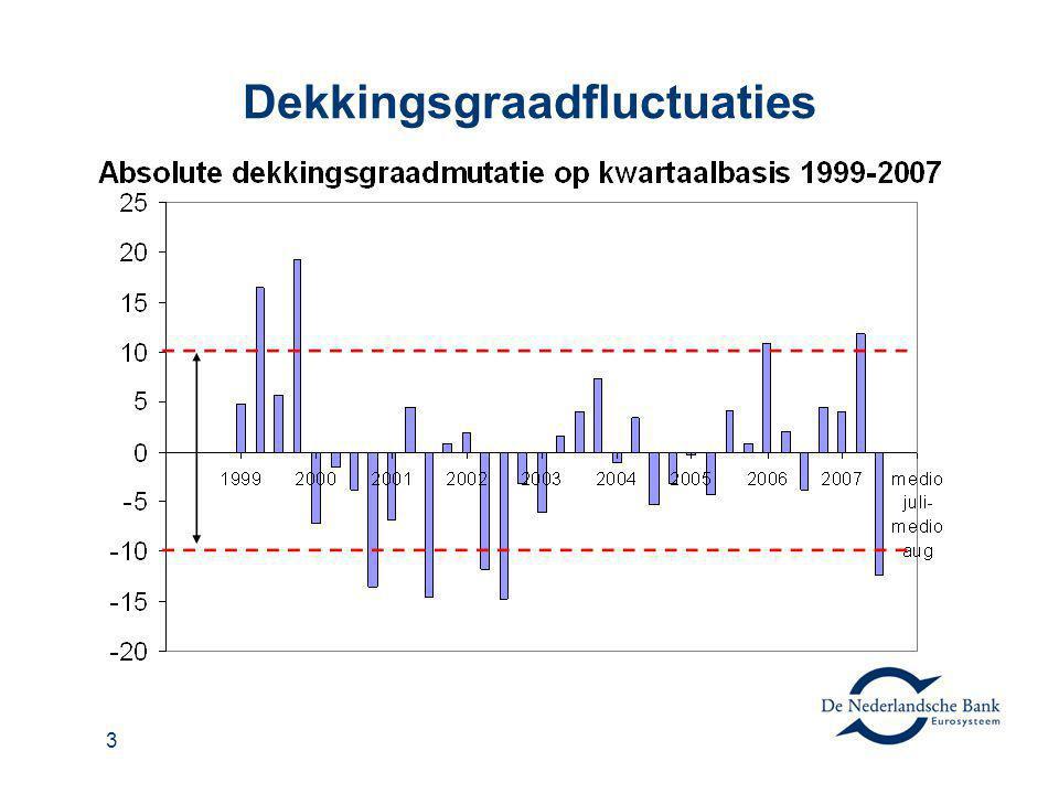 4 Bijdrage pensioenbestuur aan stabiliteit 1.Pensioenbeleid richten op lange termijn 2.Beleid heeft aandacht voor indexatie en reële dekkingsgraad 3.Centrale rol voor risicobeheersing