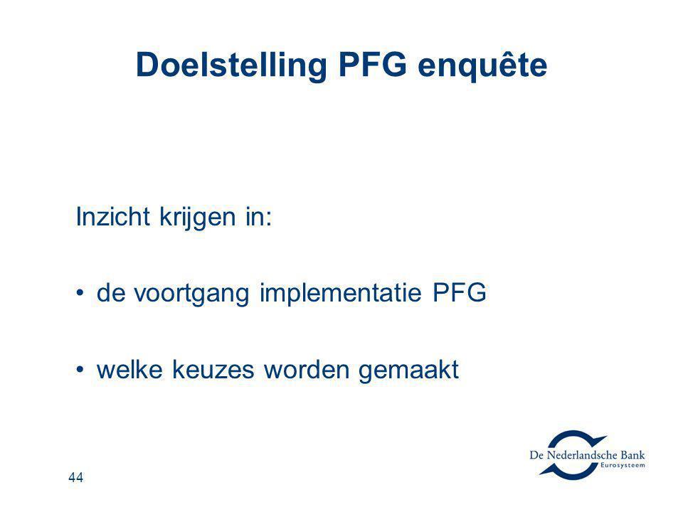 45 Knelpunten PFG 1.Mensen voor de nieuwe organen te vinden 2.Tijd voor de invoering 3.Personeel om de werkzaamheden te kunnen oppakken Daarnaast is diverse malen genoemd: Voornemen tot liquidatie Fonds is te klein voor volledige toepassing PFG
