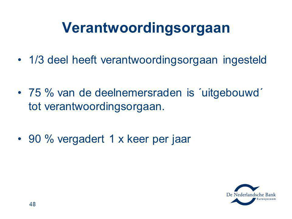 49 Intern Toezicht 1/3 deel heeft Intern Toezicht georganiseerd 90 % Visitatiecommissie 5 % One Tier Board 3 % Audit commissie 2 % Afzonderlijk orgaan