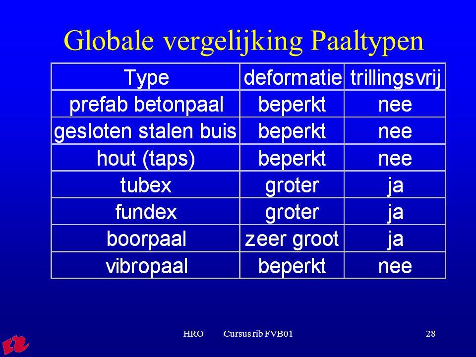 HRO Cursus rib FVB0128 Globale vergelijking Paaltypen