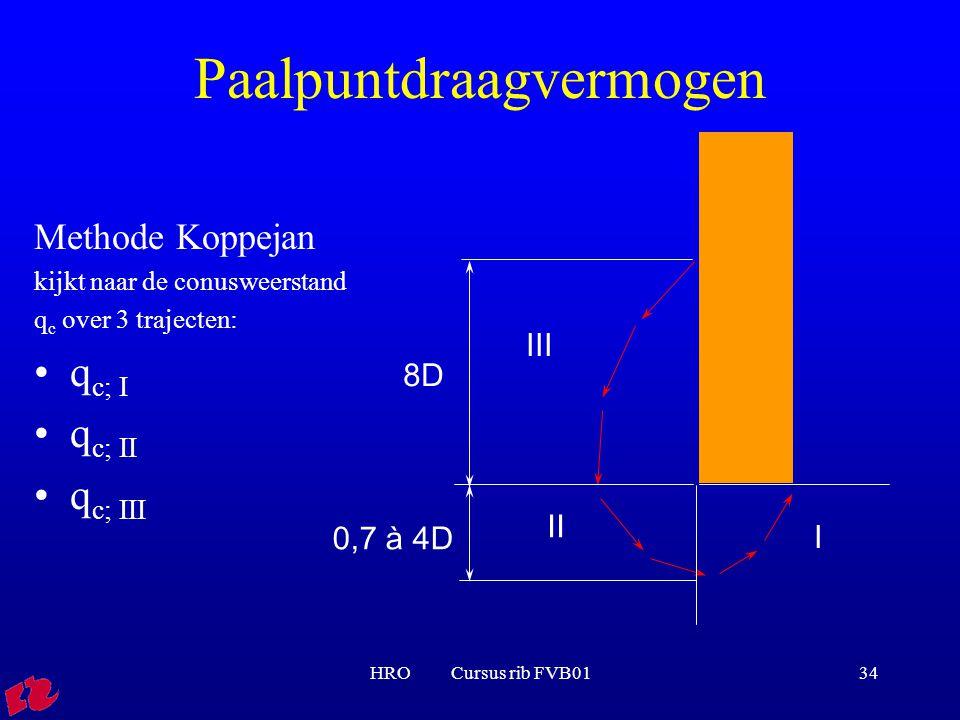 HRO Cursus rib FVB0134 Paalpuntdraagvermogen Methode Koppejan kijkt naar de conusweerstand q c over 3 trajecten: q c; I q c; II q c; III II I III 0,7