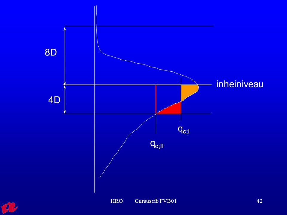 HRO Cursus rib FVB0142 4D q c;I q c;II 8D inheiniveau