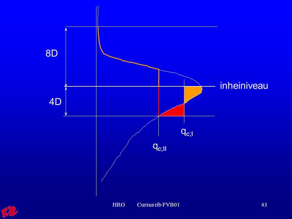 HRO Cursus rib FVB0143 4D q c;I q c;II 8D inheiniveau