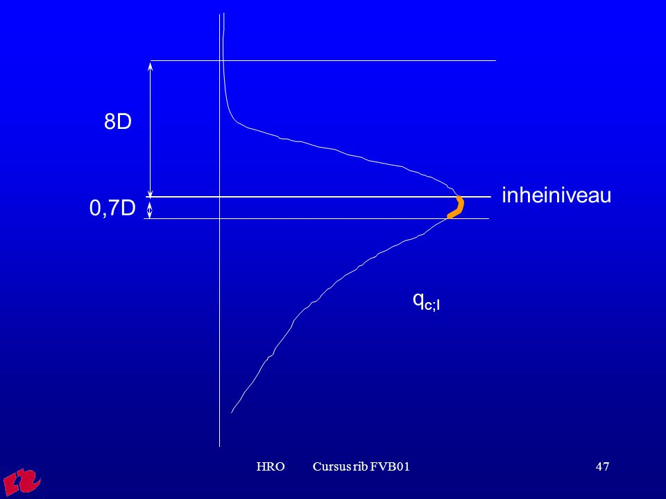 HRO Cursus rib FVB0147 0,7D q c;I 8D inheiniveau