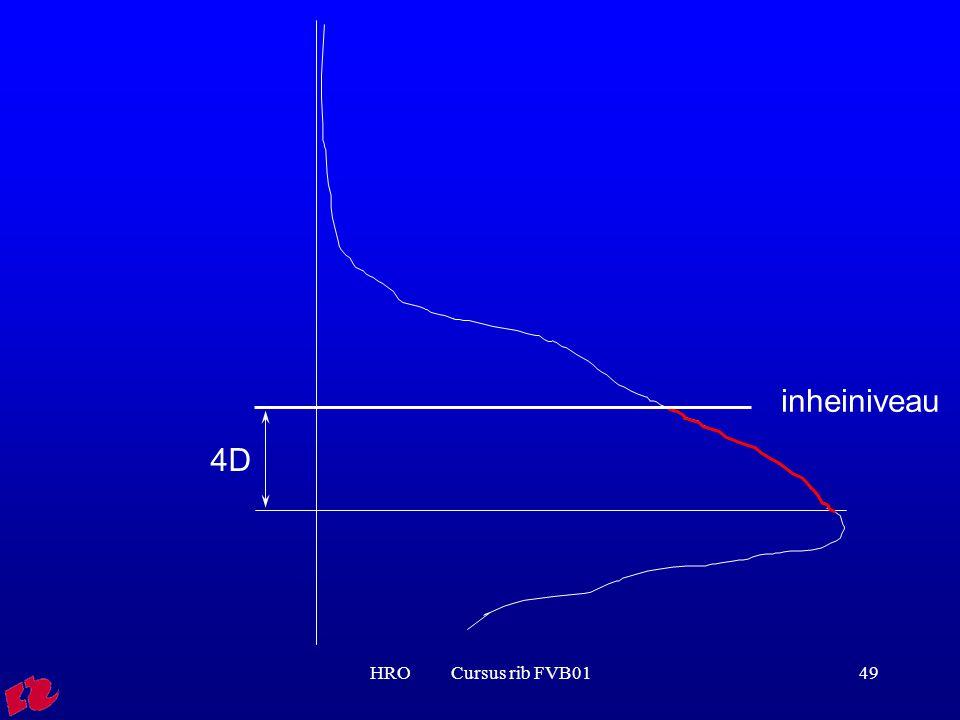 HRO Cursus rib FVB0149 inheiniveau 4D
