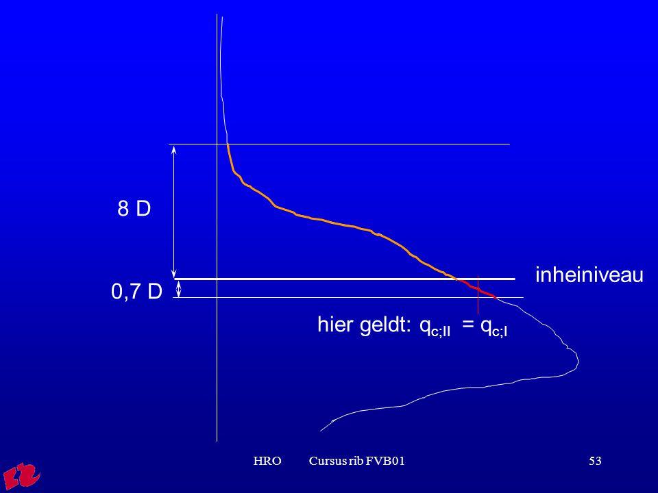 HRO Cursus rib FVB0153 inheiniveau 0,7 D hier geldt: q c;II = q c;I 8 D