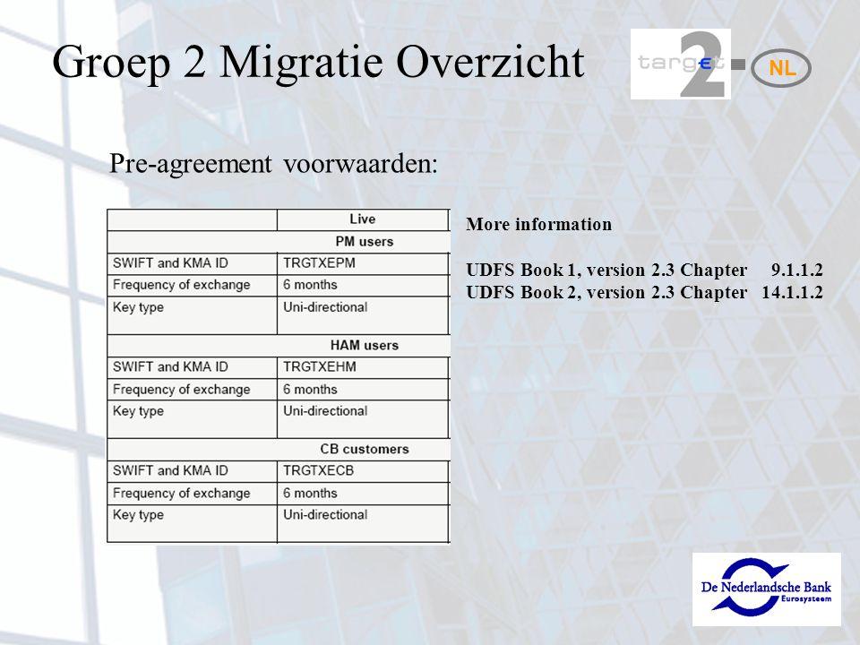 NL Procedure: Deelnemer voert Pre-agreement in Deelnemer zendt een verzoek tot uitwisseling via MT999 naar het SSP (inclusief naam, telefoonnummer, emailadres, KMA + user) Het SSP controleert het verzoek en voeren ook de pre- agreement in Het SSP verzendt een MT960 Deelnemer verstuurt ook een MT960 Groep 2 Migratie Overzicht