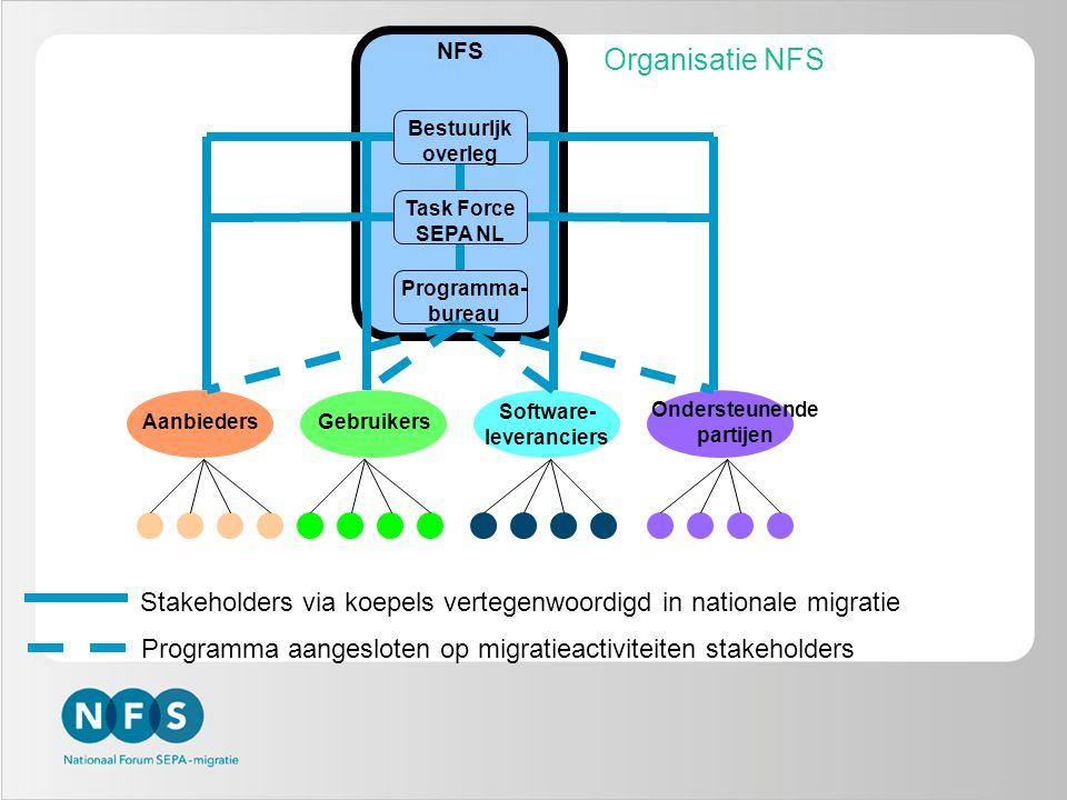 6 Organisatie NFS Programma- bureau Task Force SEPA NL Bestuurljk overleg Software- leveranciers GebruikersAanbieders NFS Stakeholders via koepels ver