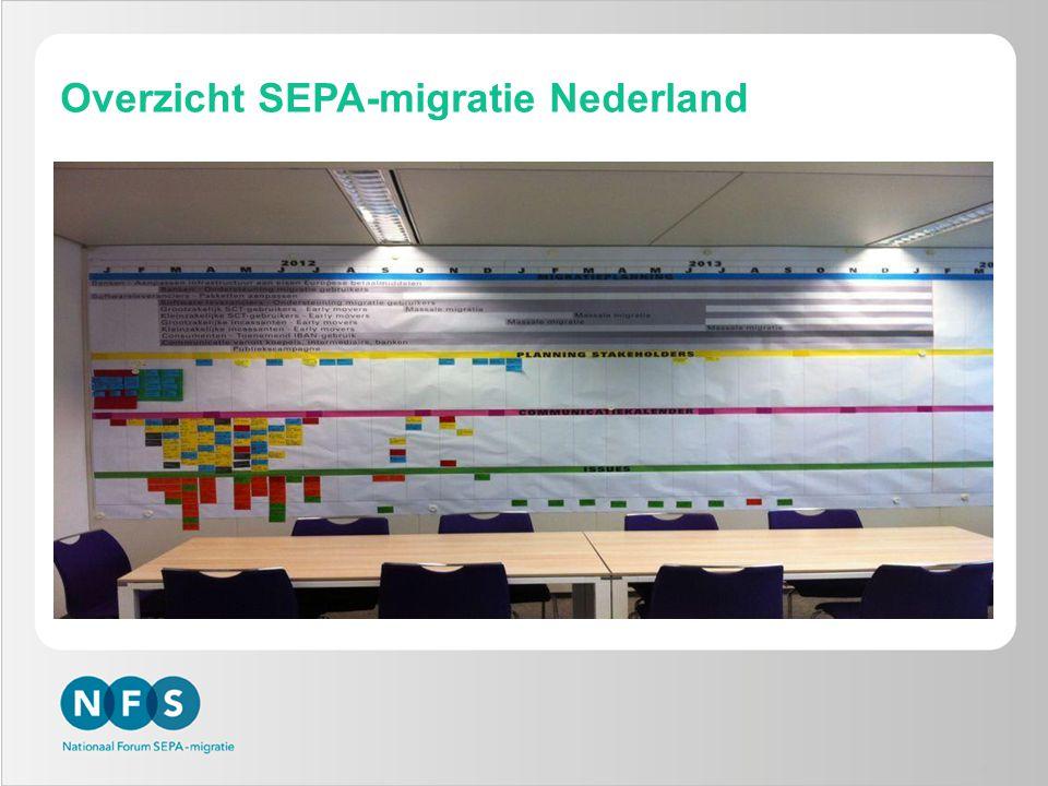 8 Overzicht SEPA-migratie Nederland