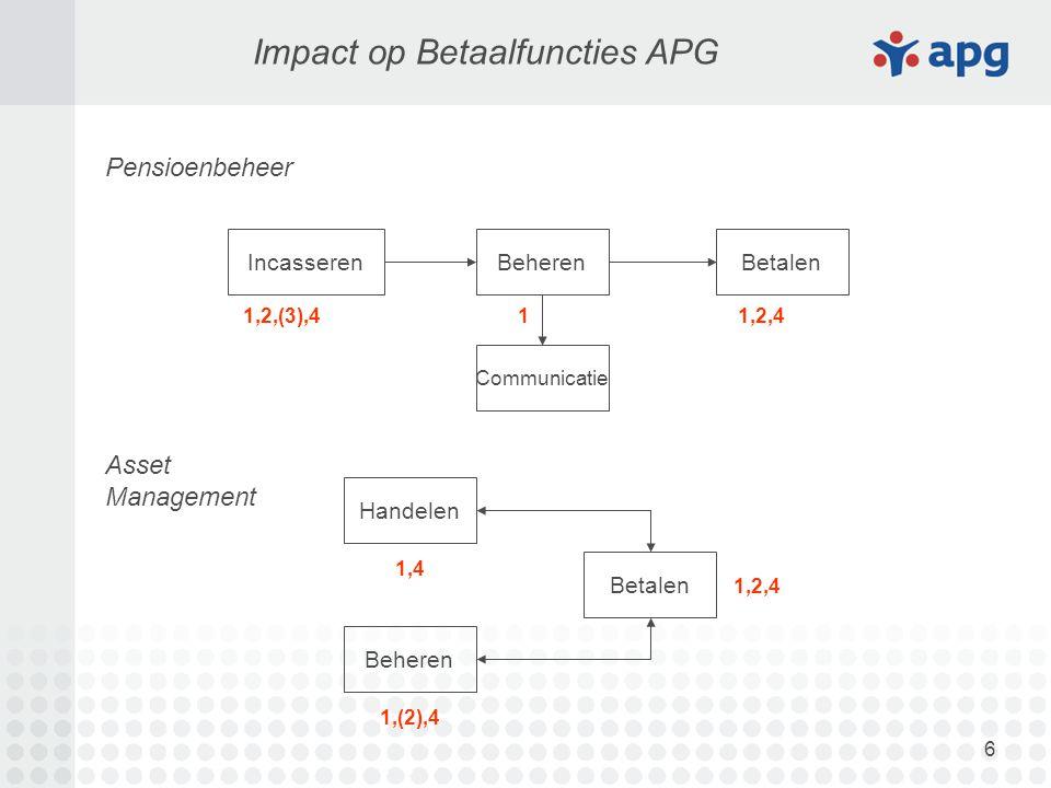 6 Impact op Betaalfuncties APG BetalenBeherenIncasseren Pensioenbeheer Asset Management Communicatie Handelen Betalen Beheren 1,2,(3),41,2,41 1,4 1,(2