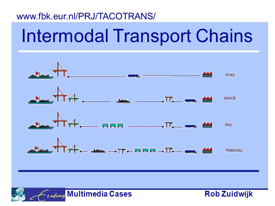 Multimedia CasesRob Zuidwijk Intermodal Transport Chains www.fbk.eur.nl/PRJ/TACOTRANS/