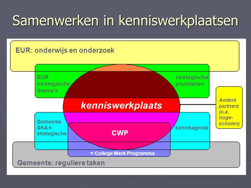 Samenwerken in kenniswerkplaatsen EUR: onderwijs en onderzoek Gemeente: reguliere taken EUR strategische thema's Gemeente SKA = strategische = College Werk Programma kennisagenda strategische prioriteiten CWP Andere partners (o.a.