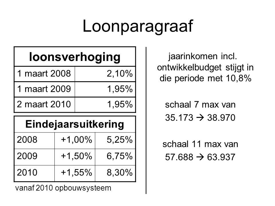 Loonparagraaf jaarinkomen incl. ontwikkelbudget stijgt in die periode met 10,8% schaal 7 max van 35.173  38.970 schaal 11 max van 57.688  63.937 loo