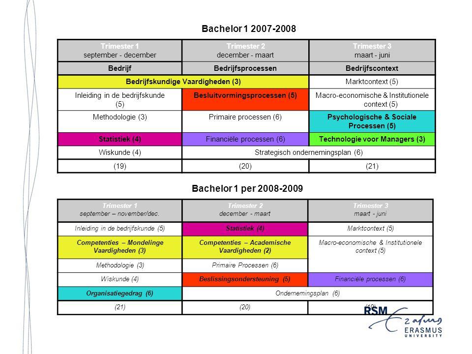 Trimester 1 september - december Trimester 2 december - maart Trimester 3 maart - juni BedrijfBedrijfsprocessenBedrijfscontext Bedrijfskundige Vaardigheden (3) Marktcontext (5) Inleiding in de bedrijfskunde (5) Besluitvormingsprocessen (5)Macro-economische & Institutionele context (5) Methodologie (3)Primaire processen (6)Psychologische & Sociale Processen (5) Statistiek (4)Financiële processen (6)Technologie voor Managers (3) Wiskunde (4)Strategisch ondernemingsplan (6) (19)(20)(21) Trimester 1 september – november/dec.
